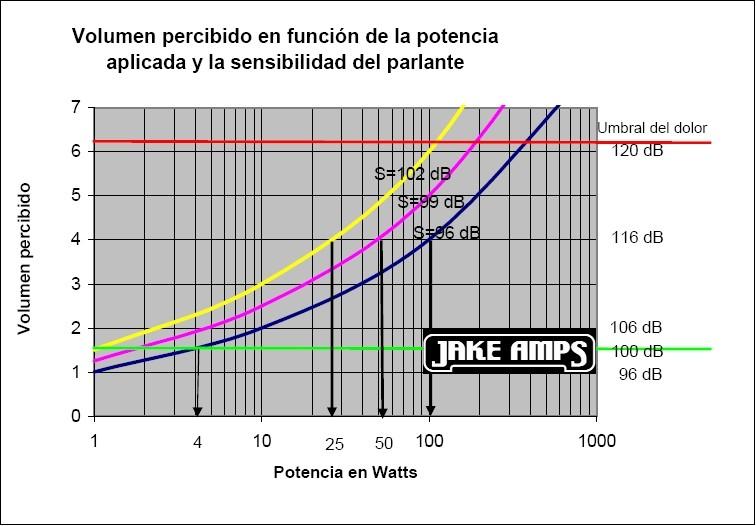 Volumen percibido versus potencia y sensibilidad del parlante